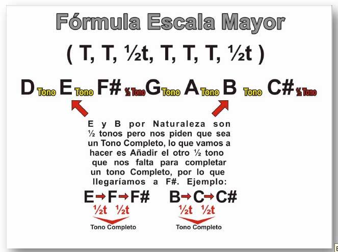 formula-escala-mayor